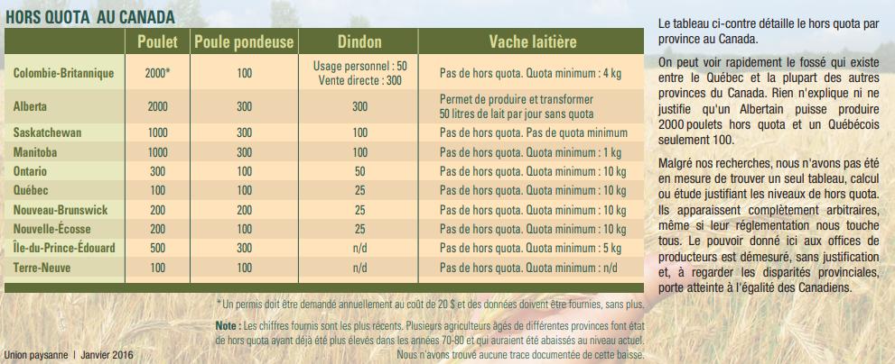données hors quota au Canada en agriculture